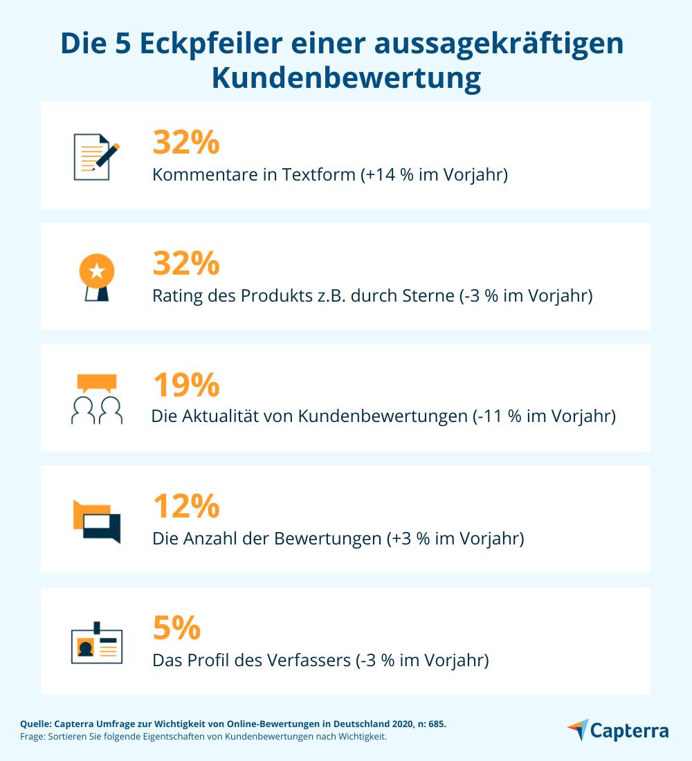 Neue Studie 2020: Wie die Krise die Kunden verändert – Bewertungen kaufen im Internet
